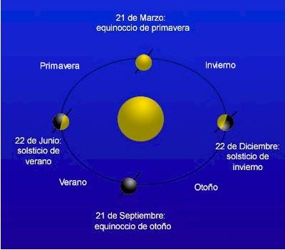 Equinocios y solsticios.
