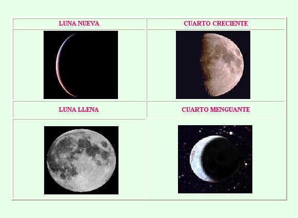 Las fases de la luna for Hoy es cuarto creciente