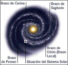 Situación del sol, en un borde de la Vía Láctea. Tomada de www.mundofree.com/diomedes