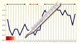 Medición de la temperatura basal